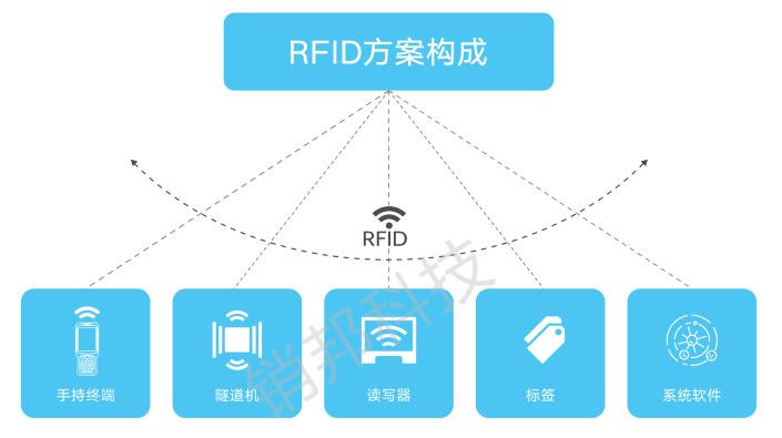 服装RFID方案构成图